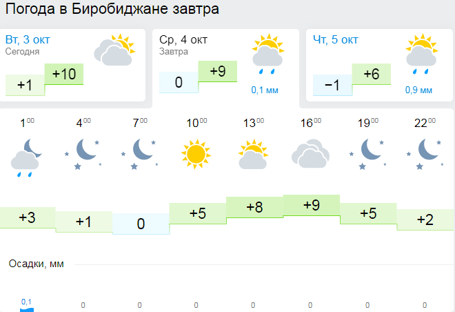 нас погода товарково на завтра выбрать размер одежды